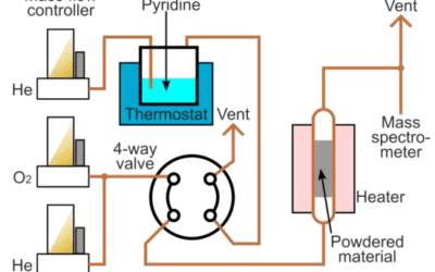 Pyridine Chemisorption analysis service for characterisation of acid sites