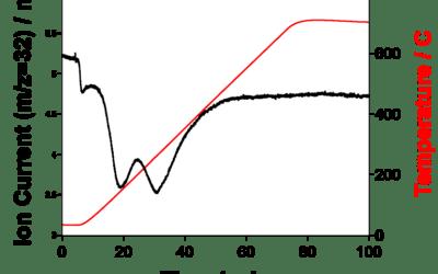 Temperature Programmed Oxidation of Cu Catalyst