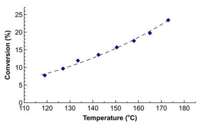Process intensification in hydrogenation