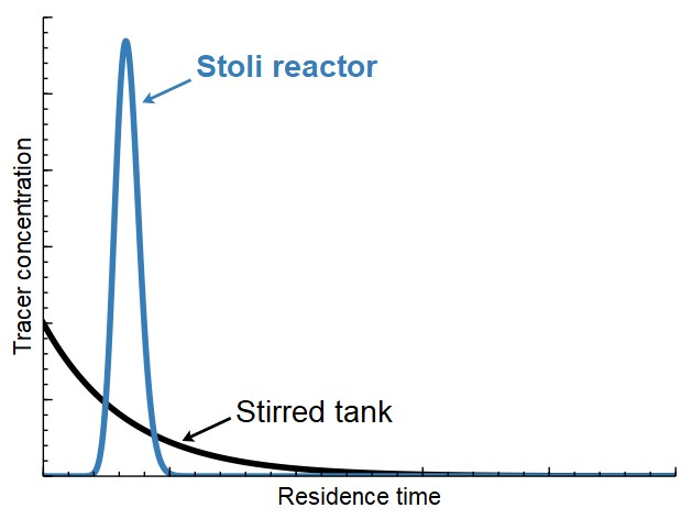 Residence time distribution of CSTR and Stoli agitated reactor
