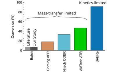 Comparison of continuous reactors in enzymatic esterification