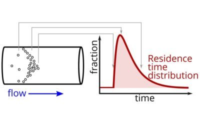 How residence time affects product quality in flow chemistry