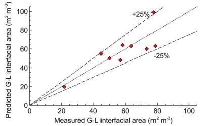Maximising interfacial gas-liquid area with Scalable Agitated Baffle Reactor (SABRe)