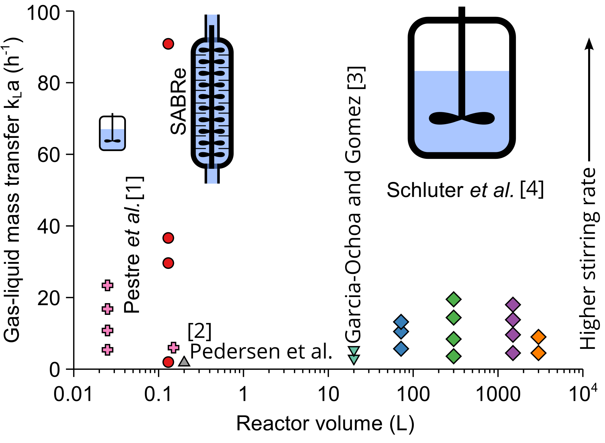 Comparison of kLa performance for the SABRe and batch reactors at various scales