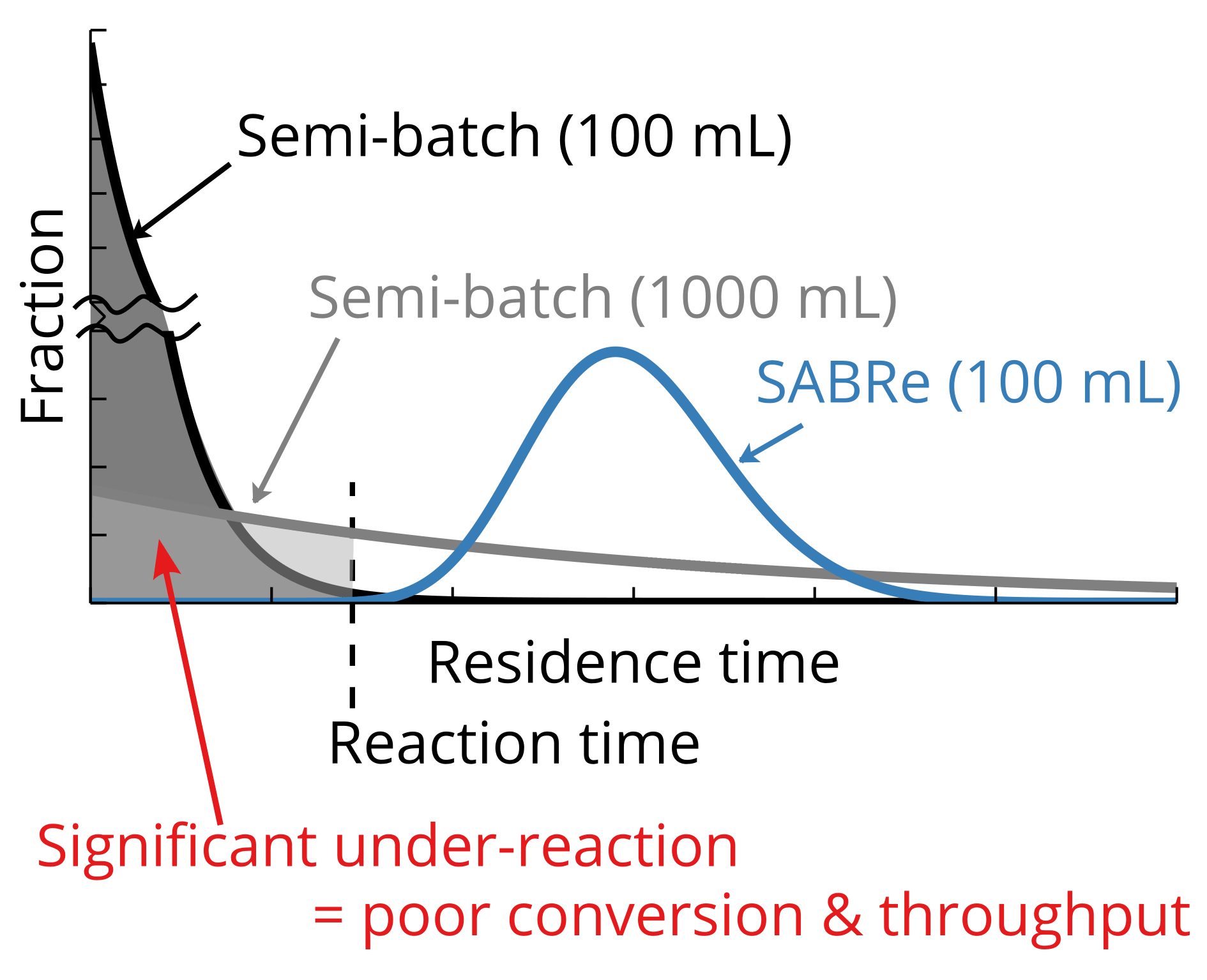 Residence time in flow chemistry