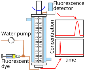 System for measuring residence time distributon by injection