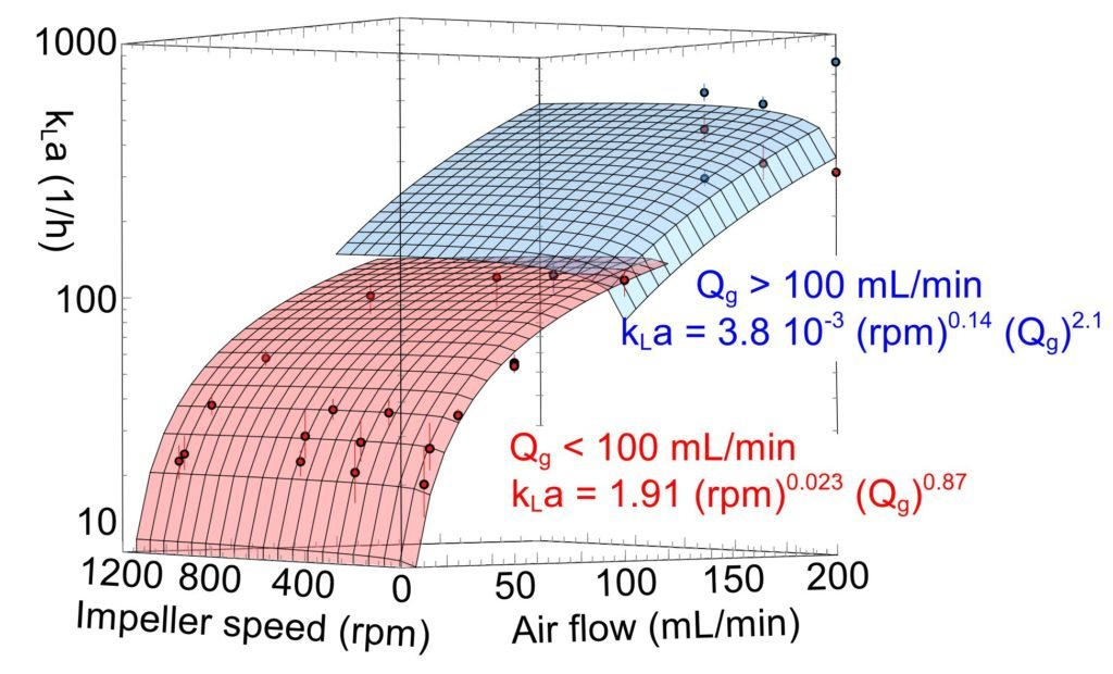 Interfacial mass transfer performance of the SABRe