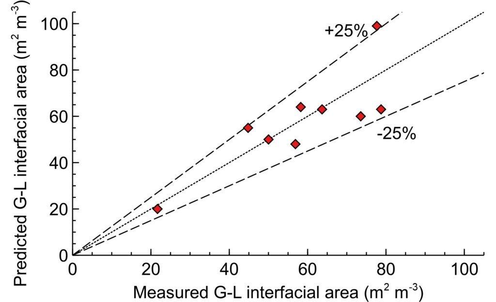 Correlation for gas-liquid area in SABRe