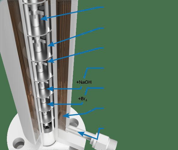 Scheme of sabre system